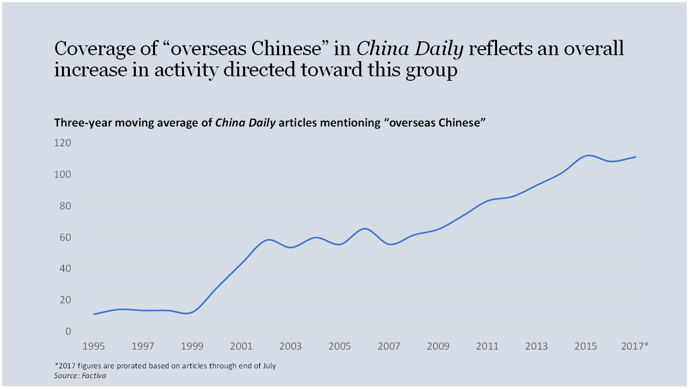 Mentions of overseas Chinese in China Daily