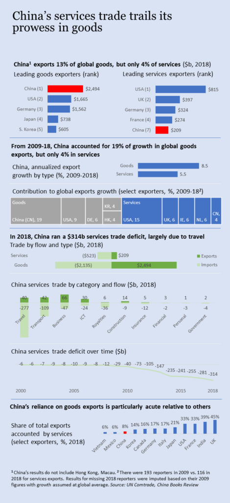 China's services trade trails its prowess in good. China exports 13% of global goods, but only 4% of services. From 2009-18, China accounted for 19% of growth in global goods exports, but only 4% in services. In 2018, China ran a $314 billion services trade deficit, largely due to travel. China's reliance on goods exports is particularly acute relative to other major economies.